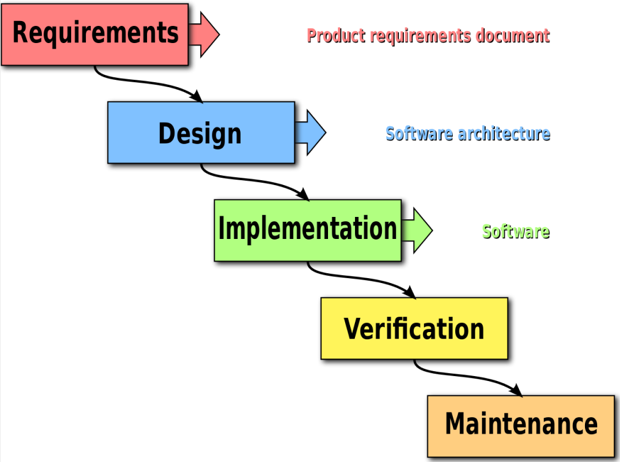 Waterfall software methodology