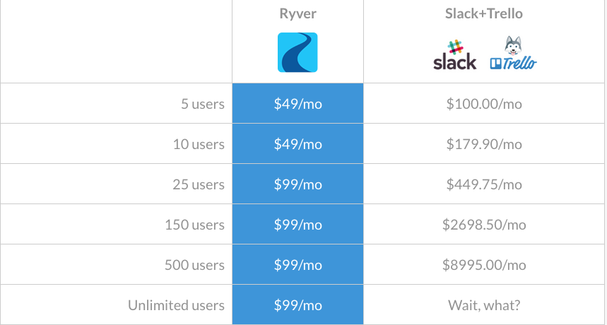 Ryver pricing plan