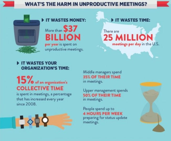 Unproductive meetings harm