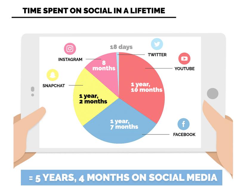Time spent on social