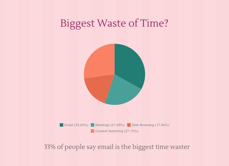 Time spent on emails