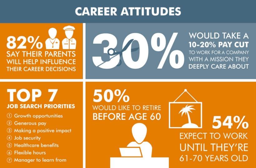 Career attitudes