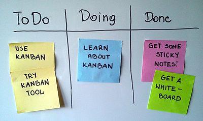 Kanban method