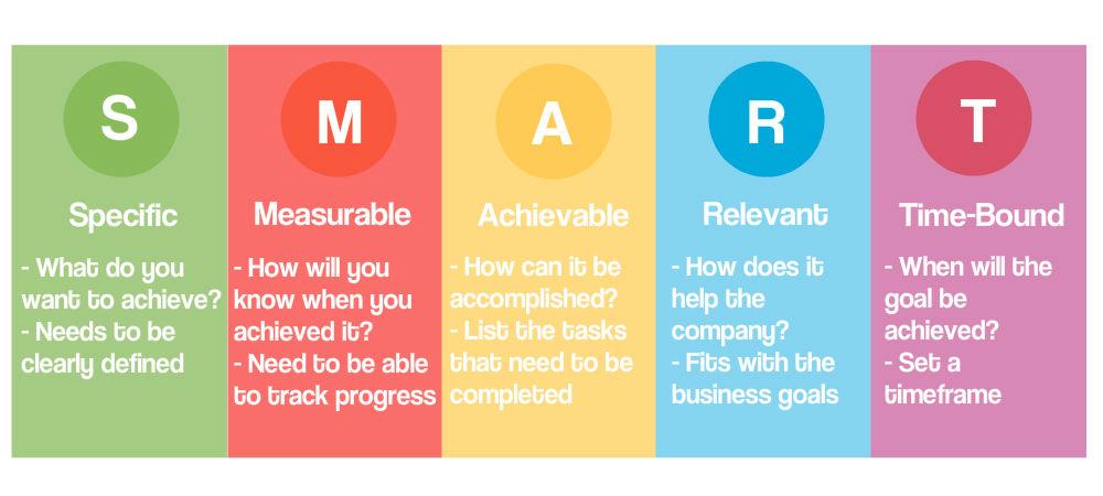 S.M.A.R.T. framework