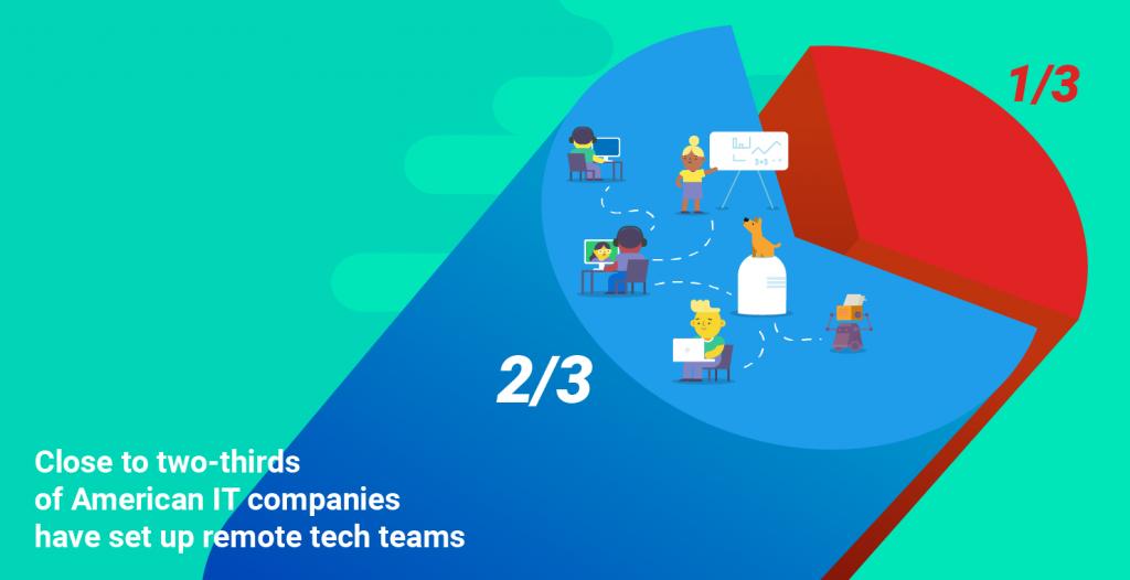 Remote tech teams